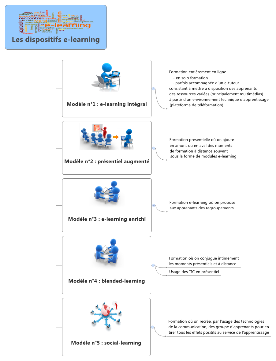 Les dispositifs e-learning